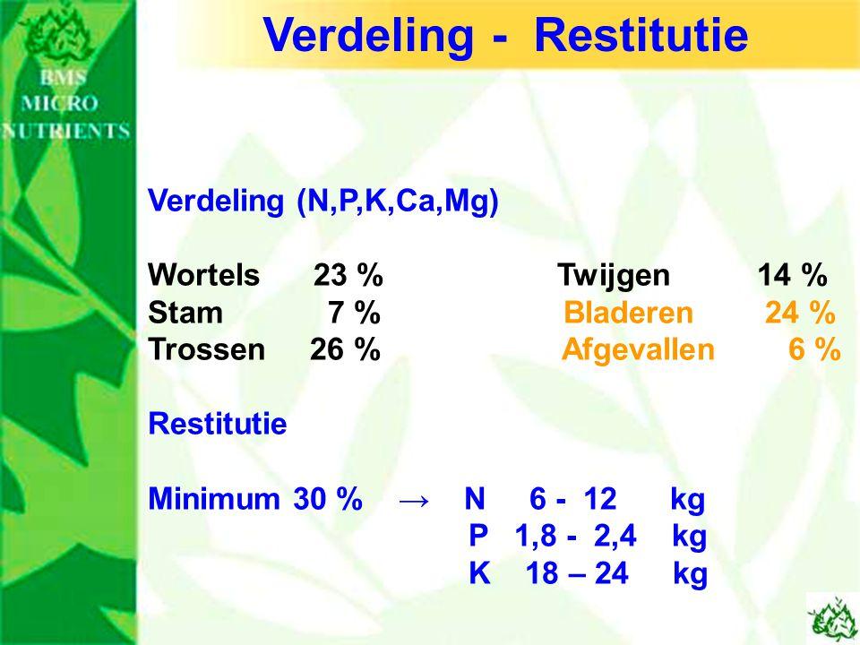 Verdeling (N,P,K,Ca,Mg) Wortels 23 % Twijgen 14 % Stam 7 % Bladeren 24 % Trossen 26 % Afgevallen 6 % Restitutie Minimum 30 % → N 6 - 12 kg P 1,8 - 2,4