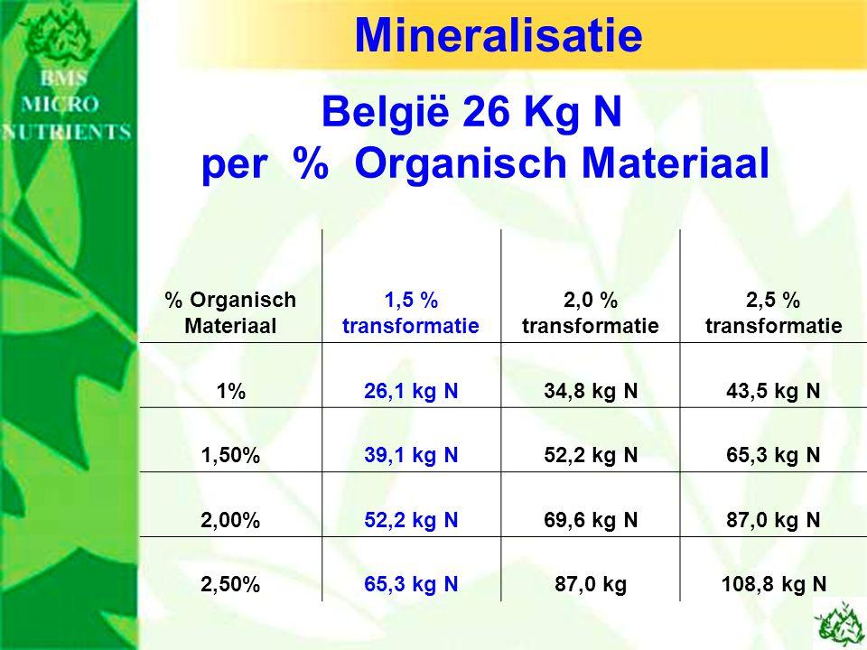 België 26 Kg N per % Organisch Materiaal % Organisch Materiaal 1,5 % transformatie 2,0 % transformatie 2,5 % transformatie 1%26,1 kg N34,8 kg N43,5 kg