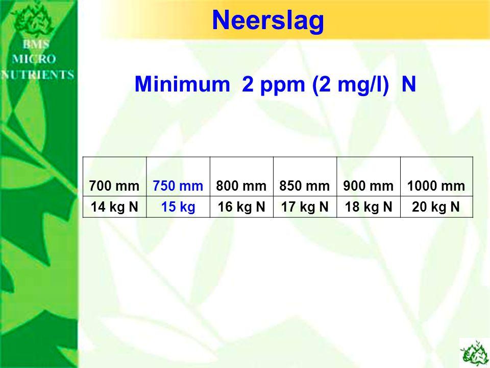 700 mm750 mm800 mm850 mm900 mm1000 mm 14 kg N15 kg16 kg N17 kg N18 kg N20 kg N Minimum 2 ppm (2 mg/l) N Neerslag