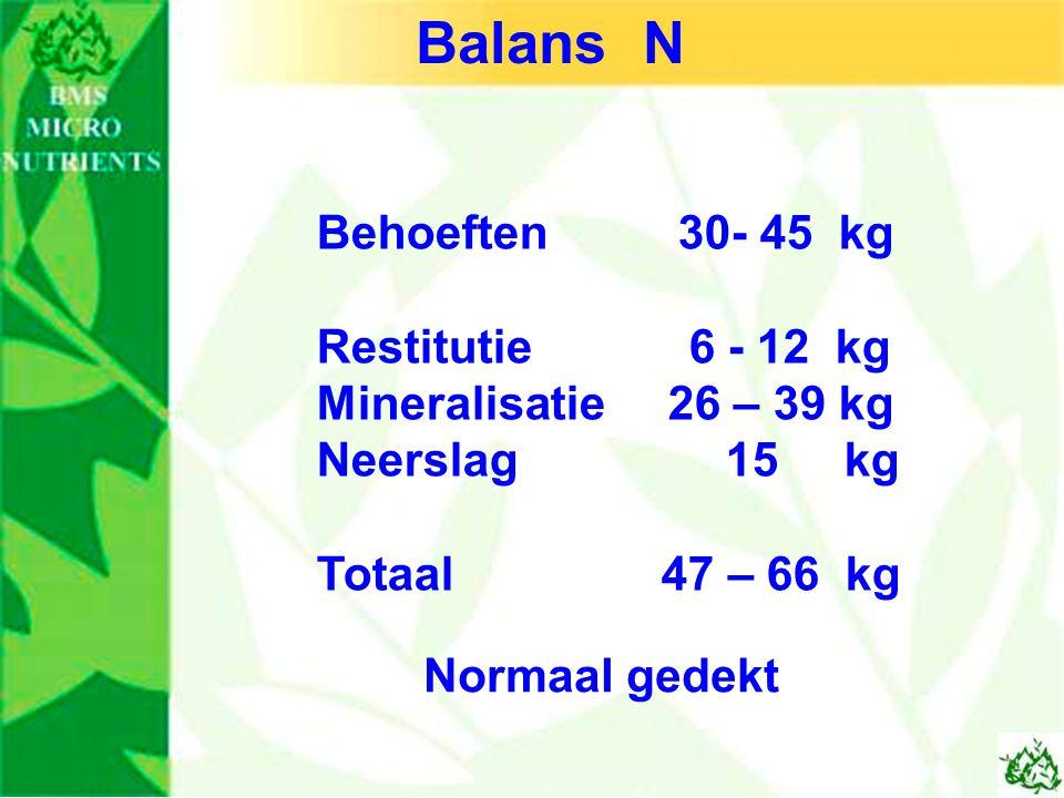 Balans N Behoeften 30- 45 kg Restitutie 6 - 12 kg Mineralisatie 26 – 39 kg Neerslag 15 kg Totaal 47 – 66 kg Normaal gedekt