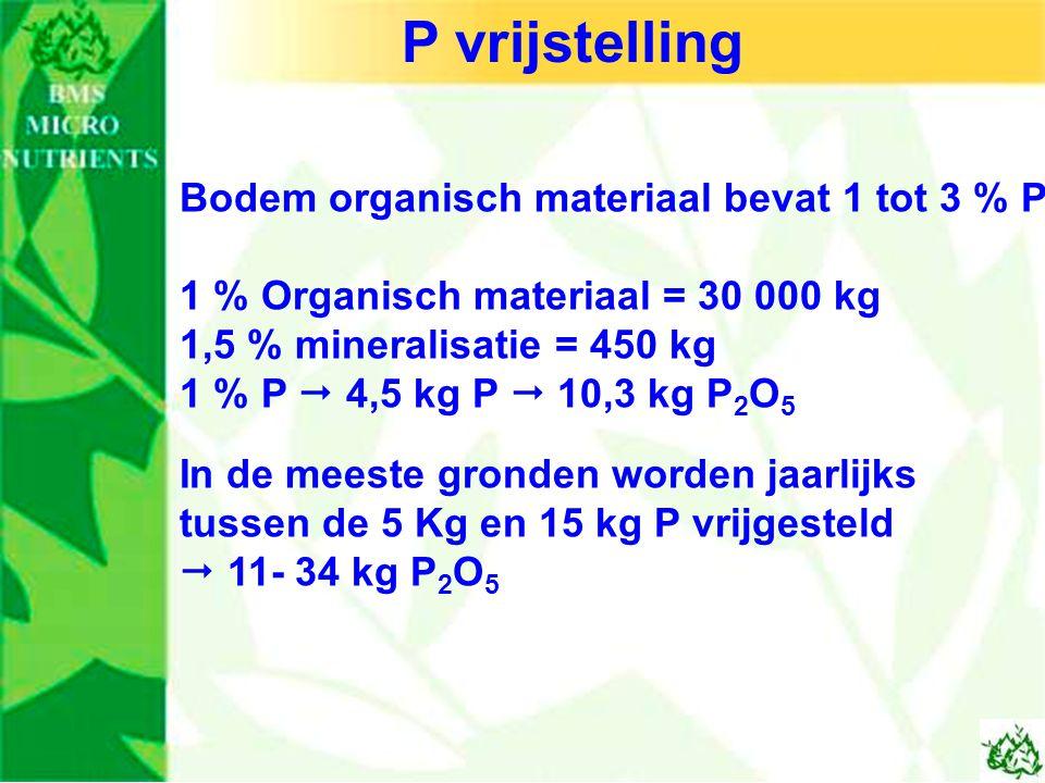 Bodem organisch materiaal bevat 1 tot 3 % P 1 % Organisch materiaal = 30 000 kg 1,5 % mineralisatie = 450 kg 1 % P  4,5 kg P  10,3 kg P 2 O 5 In de