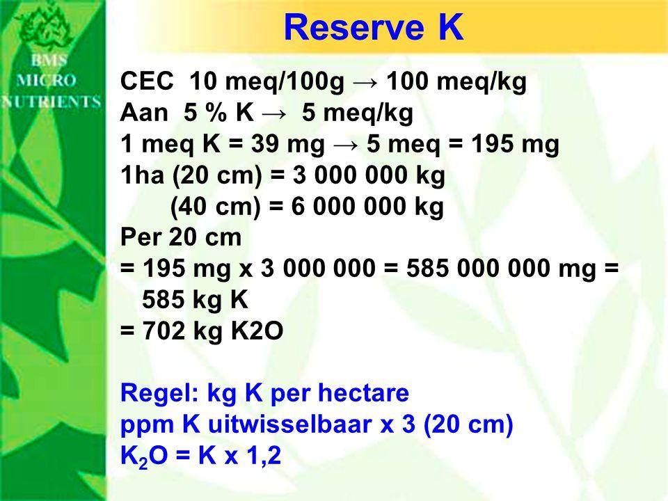 Reserve K CEC 10 meq/100g → 100 meq/kg Aan 5 % K → 5 meq/kg 1 meq K = 39 mg → 5 meq = 195 mg 1ha (20 cm) = 3 000 000 kg (40 cm) = 6 000 000 kg Per 20