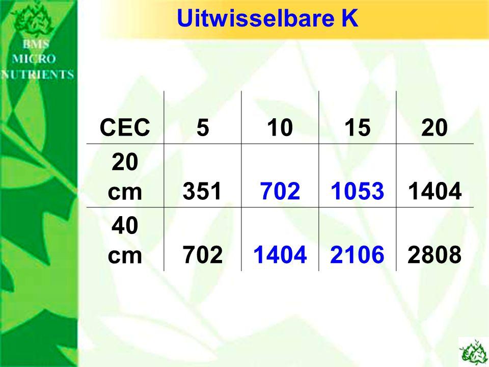 CEC5101520 20 cm35170210531404 40 cm702140421062808 Uitwisselbare K