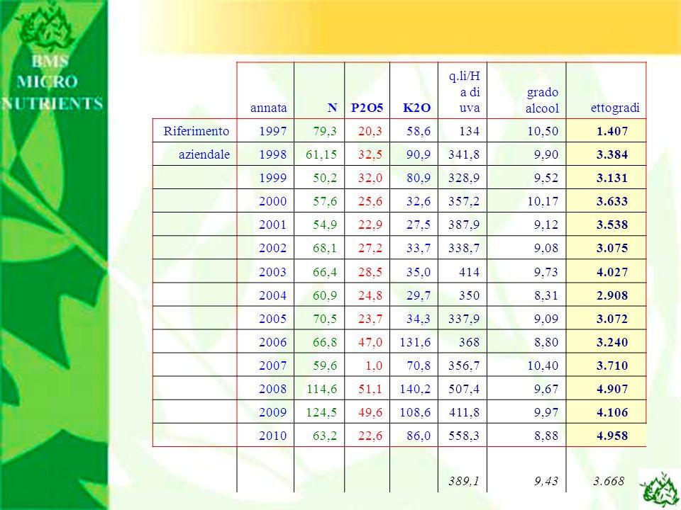 annataNP2O5K2O q.li/H a di uva grado alcoolettogradi Riferimento199779,320,358,613410,50 1.407 aziendale199861,1532,590,9341,89,90 3.384 199950,232,08