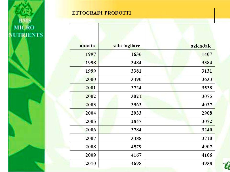 ETTOGRADI PRODOTTI annata solo fogliare aziendale 199716361407 199834843384 199933813131 200034903633 200137243538 200230213075 200339624027 200429332
