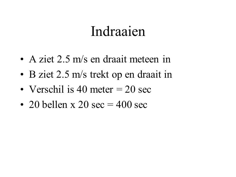 Indraaien A ziet 2.5 m/s en draait meteen in B ziet 2.5 m/s trekt op en draait in Verschil is 40 meter = 20 sec 20 bellen x 20 sec = 400 sec