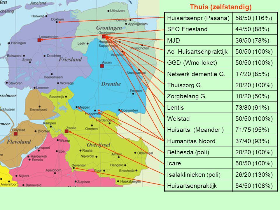 Thuis (zelfstandig) Huisartsenpr (Pasana)58/50 (116%) SFO Friesland44/50 (88%) MJD39/50 (78%) Ac Huisartsenpraktijk50/50 (100%) GGD (Wmo loket)50/50 (100%) Netwerk dementie G.17/20 (85%) Thuiszorg G.20/20 (100%) Zorgbelang G.10/20 (50%) Lentis73/80 (91%) Welstad50/50 (100%) Huisarts.