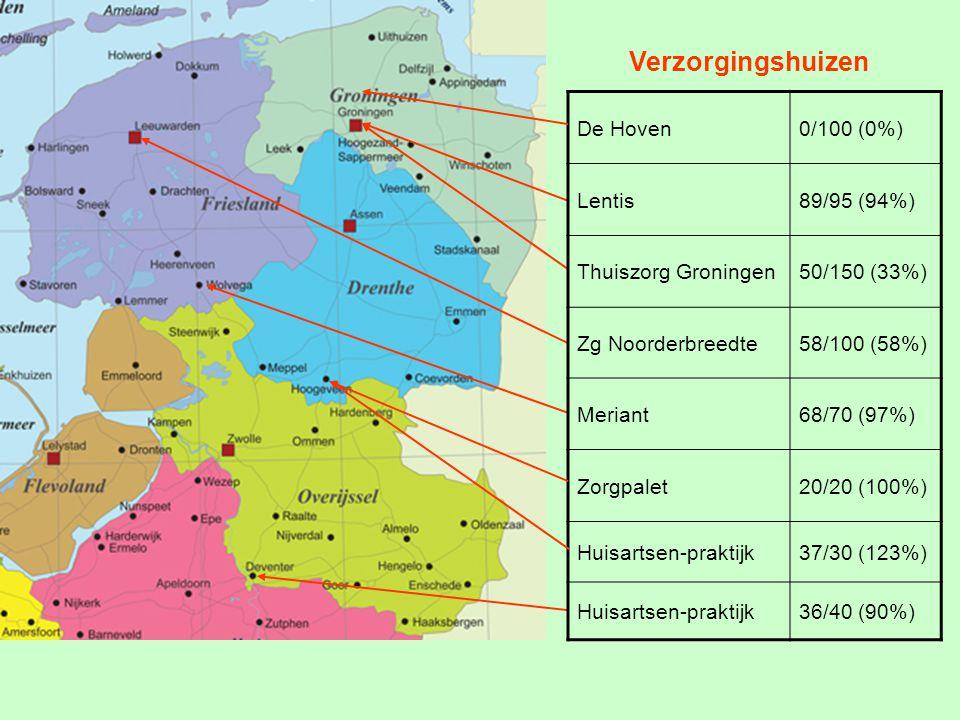Verzorgingshuizen De Hoven0/100 (0%) Lentis89/95 (94%) Thuiszorg Groningen50/150 (33%) Zg Noorderbreedte58/100 (58%) Meriant68/70 (97%) Zorgpalet20/20 (100%) Huisartsen-praktijk37/30 (123%) Huisartsen-praktijk36/40 (90%) Verzorgingshuizen