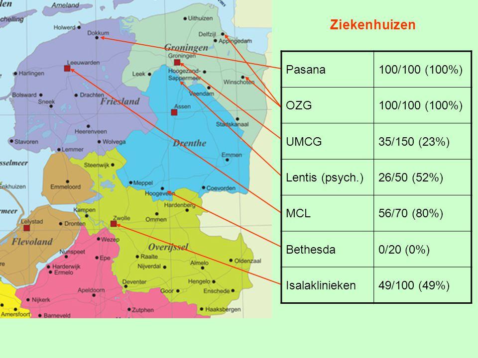 Ziekenhuizen Pasana100/100 (100%) OZG100/100 (100%) UMCG35/150 (23%) Lentis (psych.)26/50 (52%) MCL56/70 (80%) Bethesda0/20 (0%) Isalaklinieken49/100 (49%)
