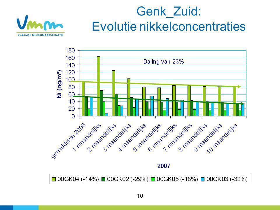 10 Genk_Zuid: Evolutie nikkelconcentraties