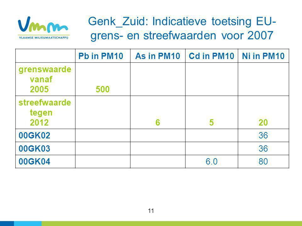 11 Genk_Zuid: Indicatieve toetsing EU- grens- en streefwaarden voor 2007 Pb in PM10As in PM10Cd in PM10Ni in PM10 grenswaarde vanaf 2005500 streefwaarde tegen 2012 6520 00GK02 36 00GK03 36 00GK04 6.080
