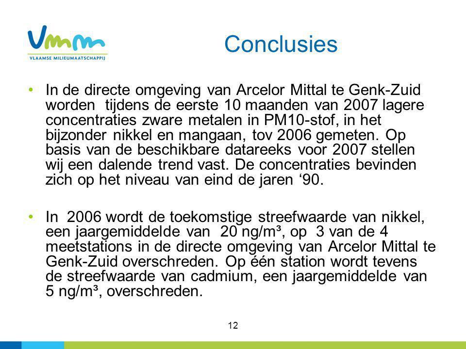 12 Conclusies In de directe omgeving van Arcelor Mittal te Genk-Zuid worden tijdens de eerste 10 maanden van 2007 lagere concentraties zware metalen in PM10-stof, in het bijzonder nikkel en mangaan, tov 2006 gemeten.