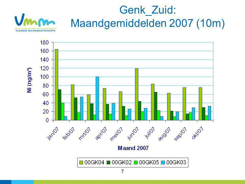 7 Genk_Zuid: Maandgemiddelden 2007 (10m)