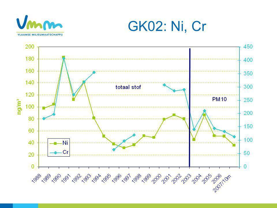9 GK02: Ni, Cr