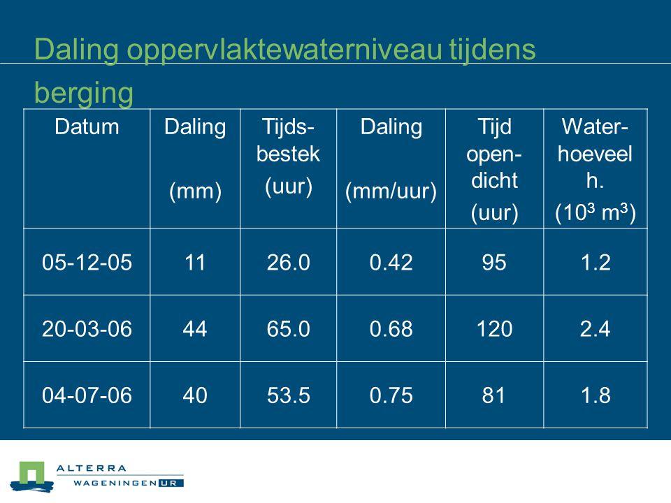 Daling oppervlaktewaterniveau tijdens berging DatumDaling (mm) Tijds- bestek (uur) Daling (mm/uur) Tijd open- dicht (uur) Water- hoeveel h.