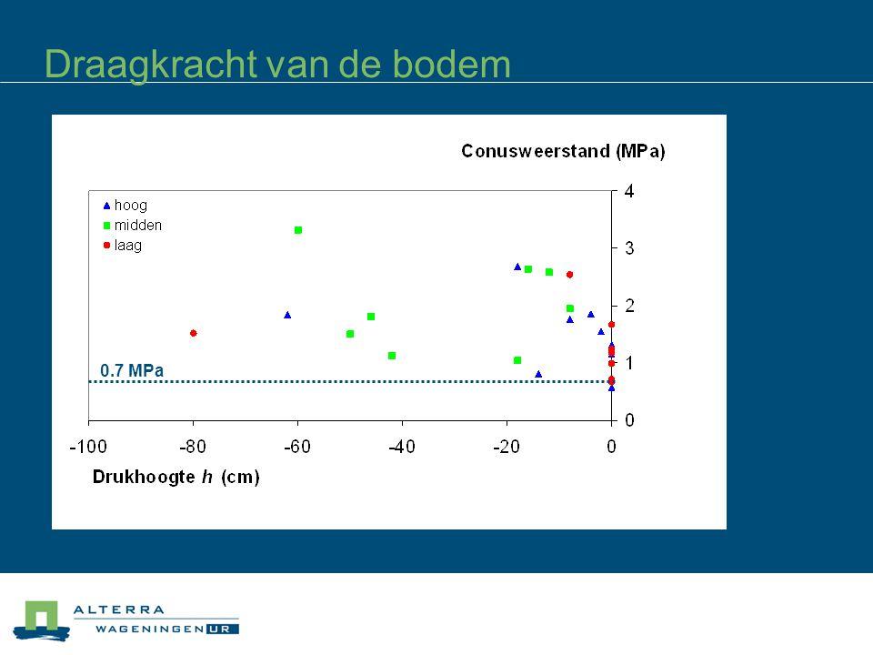 Draagkracht van de bodem 0.7 MPa