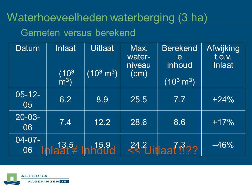 Waterhoeveelheden waterberging (3 ha) Gemeten versus berekend DatumInlaat (10 3 m 3 ) Uitlaat (10 3 m 3 ) Max.