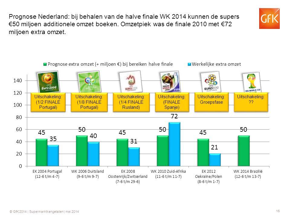 15 © GfK 2014 | Supermarktkengetallen | mei 2014 Prognose Nederland: bij behalen van de halve finale WK 2014 kunnen de supers €50 miljoen additionele omzet boeken.