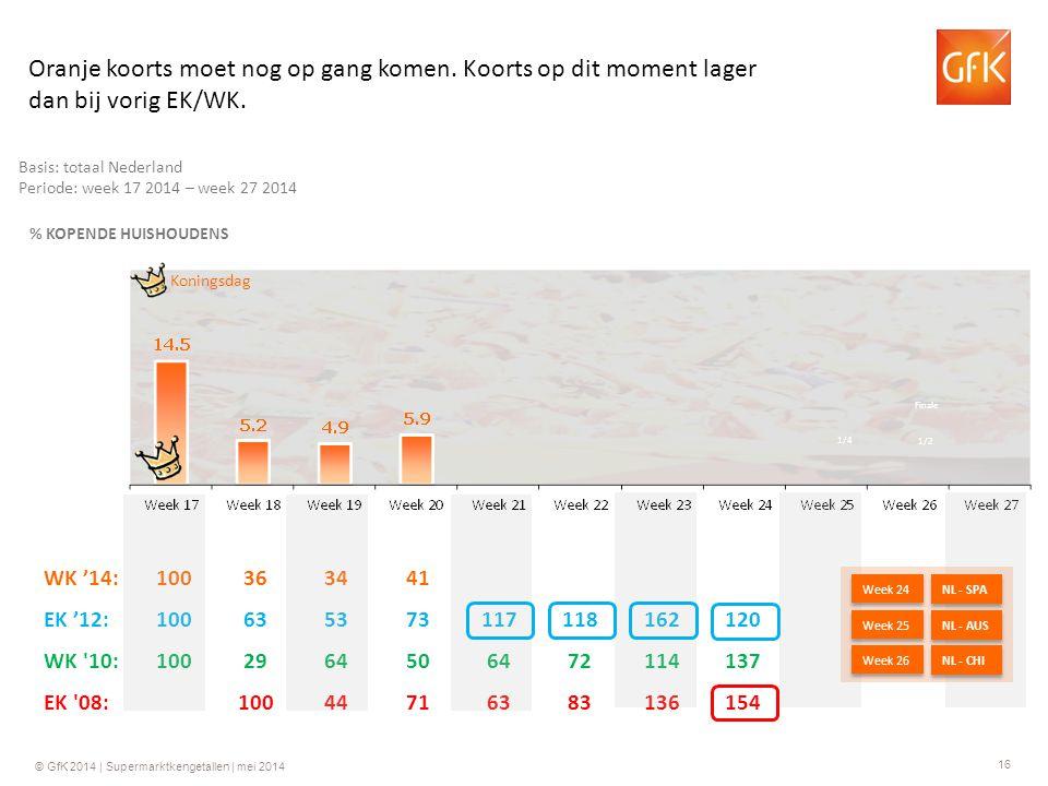 16 © GfK 2014 | Supermarktkengetallen | mei 2014 WK '14:100363441 EK '12:100635373117118162120 WK 10:1002964506472114137 EK 08:10044716383136154 Basis: totaal Nederland Periode: week 17 2014 – week 27 2014 % KOPENDE HUISHOUDENS Koningsdag Oranje koorts moet nog op gang komen.