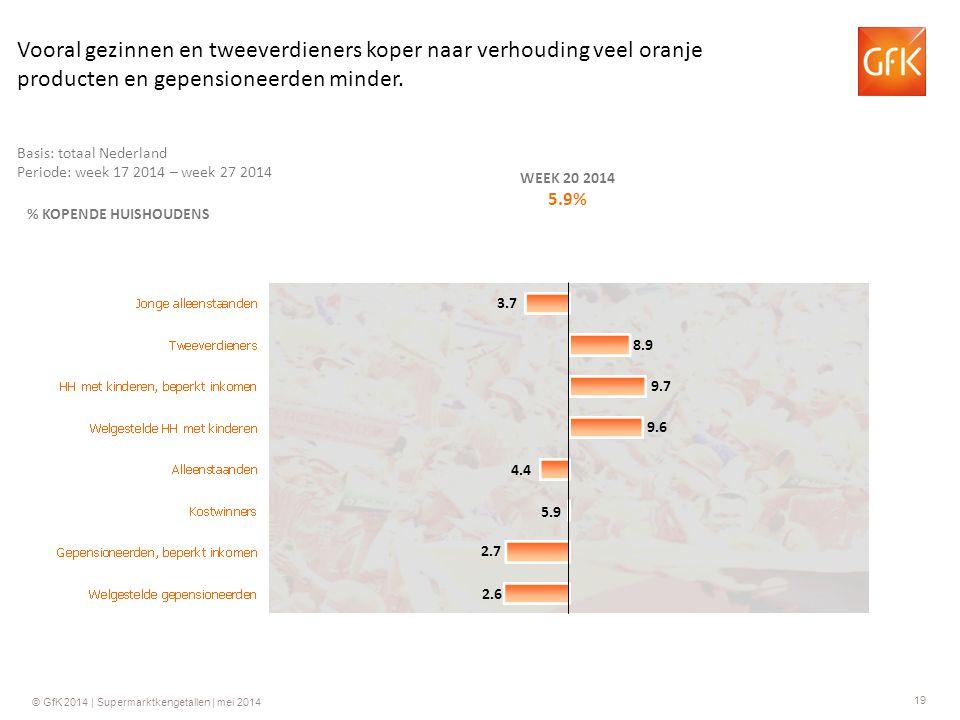 19 © GfK 2014 | Supermarktkengetallen | mei 2014 % KOPENDE HUISHOUDENS WEEK 20 2014 5.9% 9.7 4.4 5.9 2.7 2.6 8.9 3.7 Basis: totaal Nederland Periode: