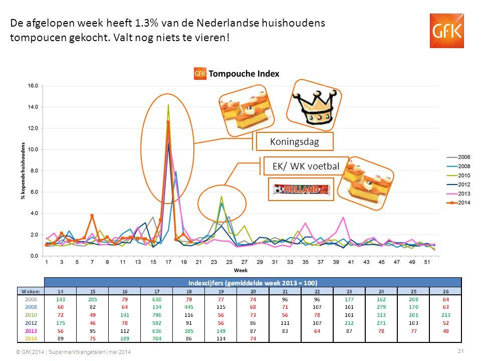 22 © GfK 2014 | Supermarktkengetallen | mei 2014 Meer informatie.
