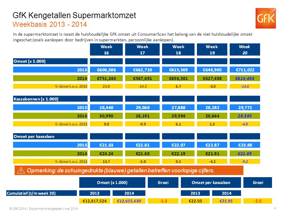 4 © GfK 2014 | Supermarktkengetallen | mei 2014 GfK Kengetallen Supermarktomzet Weekbasis 2013 - 2014 In de supermarktomzet is naast de huishoudelijke GfK omzet uit ConsumerScan het belang van de niet huishoudelijke omzet ingeschat (zoals aankopen door bedrijven in supermarkten, persoonlijke aankopen).