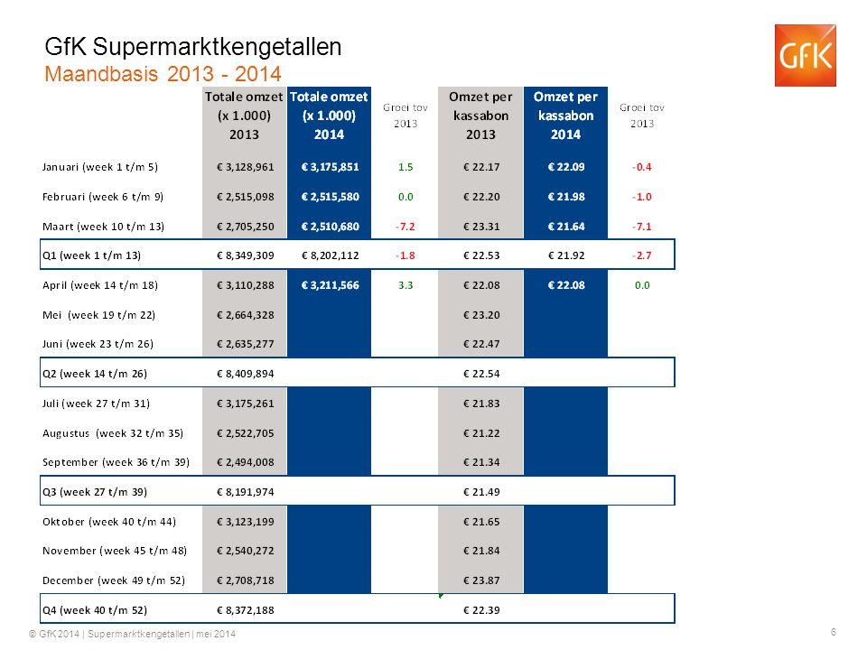 7 © GfK 2014 | Supermarktkengetallen | mei 2014 Groei ten opzichte van dezelfde week in 2013 GfK Supermarktkengetallen Omzet per week (totaal assortiment)