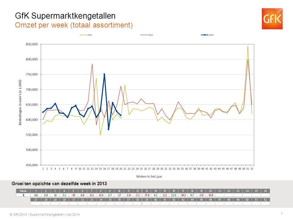 7 © GfK 2014 | Supermarktkengetallen | mei 2014 Groei ten opzichte van dezelfde week in 2013 GfK Supermarktkengetallen Omzet per week (totaal assortim