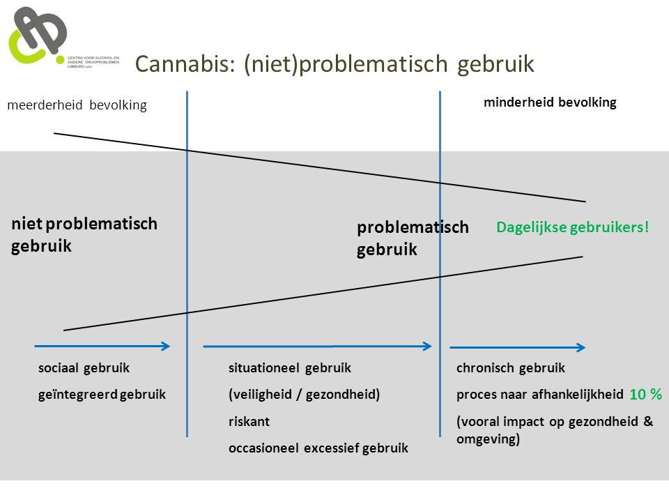 Cannabis: (niet)problematisch gebruik meerderheid bevolking niet problematisch gebruik sociaal gebruik geïntegreerd gebruik problematisch gebruik mind