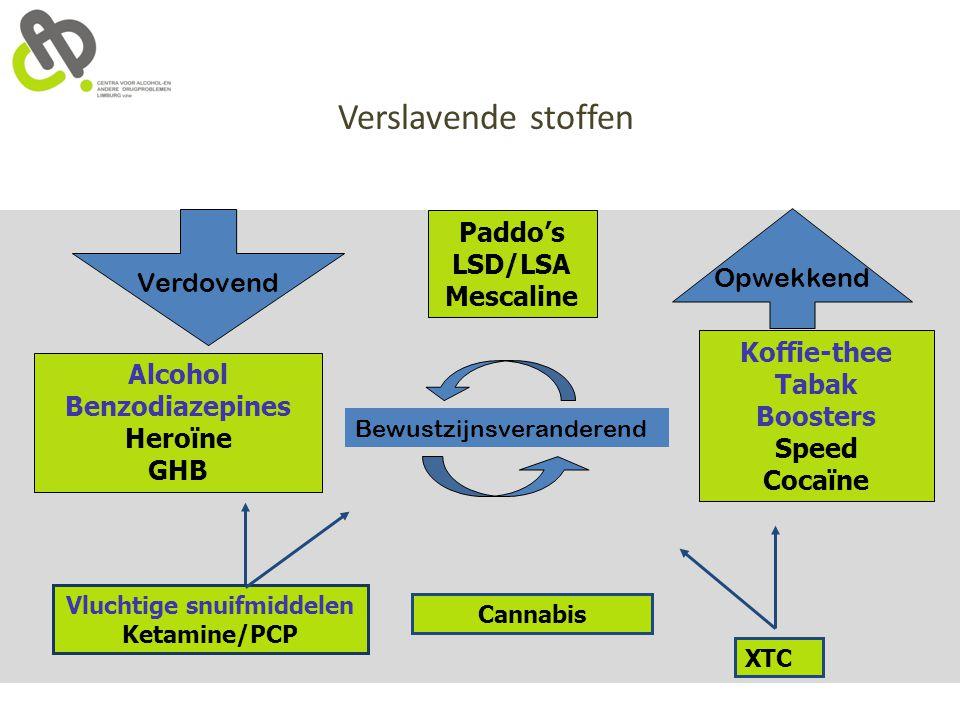 Verdovend Bewustzijnsveranderend Opwekkend Vluchtige snuifmiddelen Ketamine/PCP XTC Alcohol Benzodiazepines Heroïne GHB Paddo's LSD/LSA Mescaline Koff