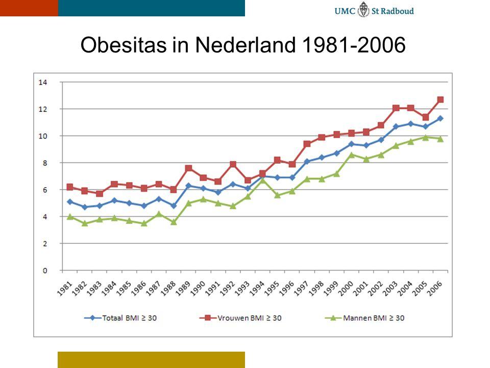 Obesitas in Nederland 1981-2006
