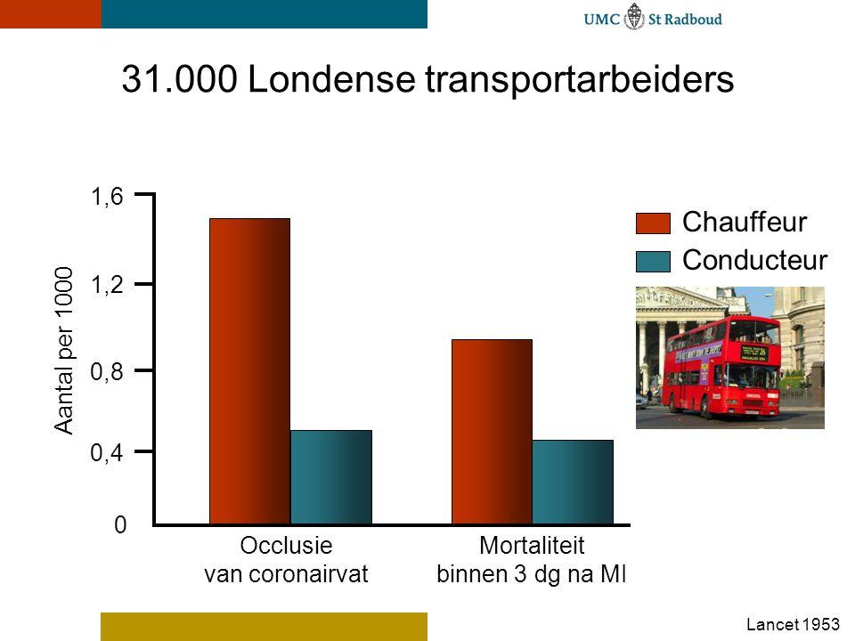 UMC St Radboud 0,8 0,4 1,2 1,6 Occlusie van coronairvat Chauffeur Conducteur Aantal per 1000 31.000 Londense transportarbeiders Lancet 1953 Mortaliteit binnen 3 dg na MI 0