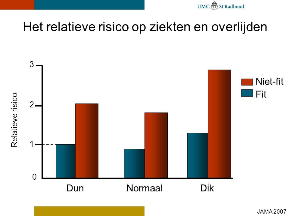 1 2 3 Dun Niet-fit Fit DikNormaal Relatieve risico Het relatieve risico op ziekten en overlijden 0 JAMA 2007