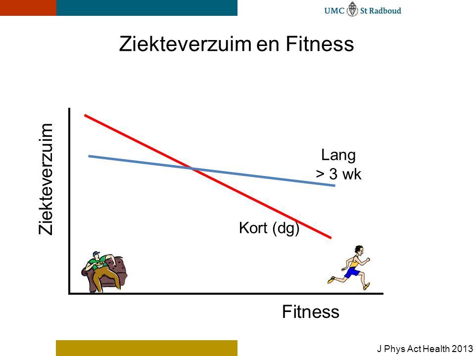 Fitness Ziekteverzuim Ziekteverzuim en Fitness Kort (dg) Lang > 3 wk J Phys Act Health 2013
