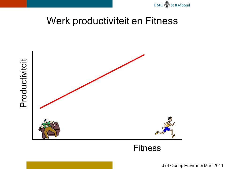 Fitness Productiviteit Werk productiviteit en Fitness J of Occup Environm Med 2011