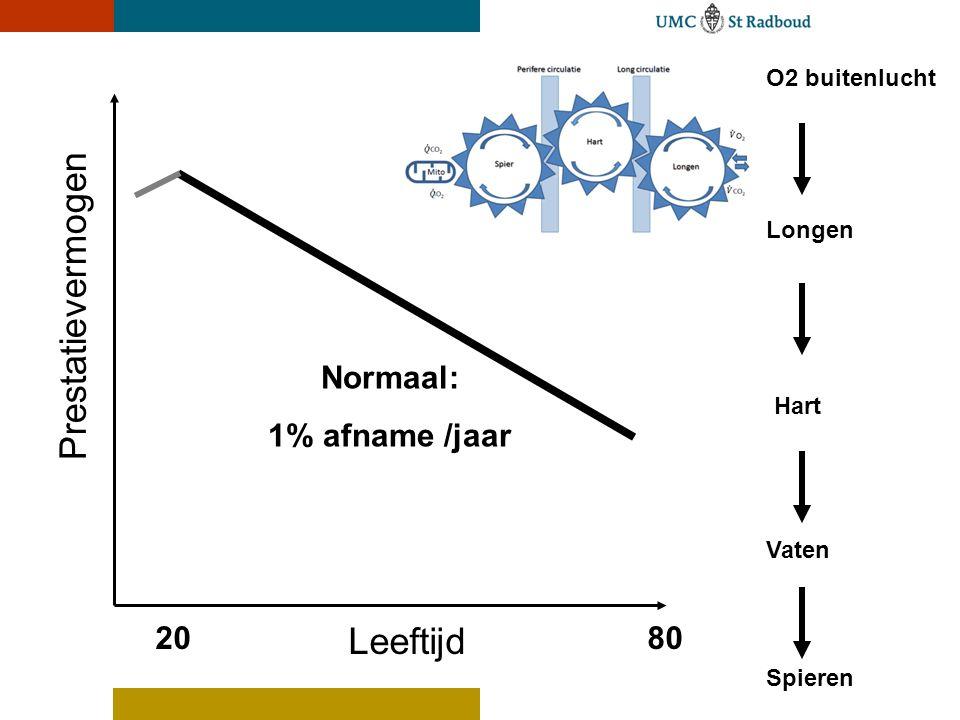 O2 buitenlucht Longen Hart Vaten Spieren Prestatievermogen Leeftijd 2080 Normaal: 1% afname /jaar