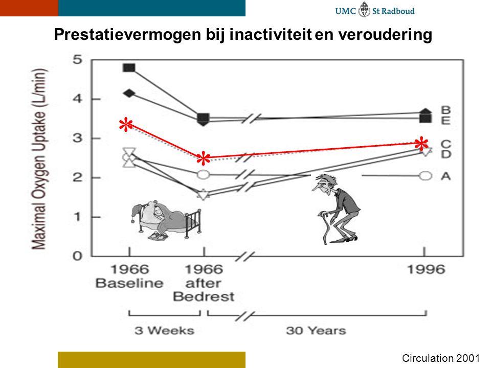 * * * Prestatievermogen bij inactiviteit en veroudering Circulation 2001