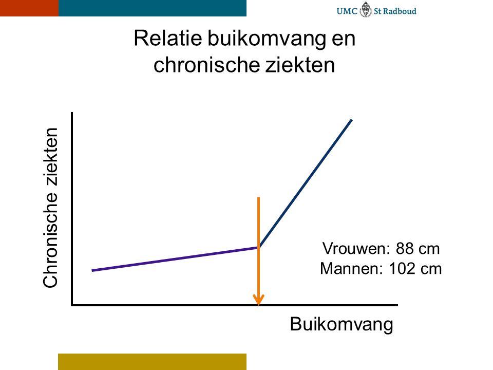 UMC St Radboud Buikomvang Chronische ziekten Relatie buikomvang en chronische ziekten Vrouwen: 88 cm Mannen: 102 cm
