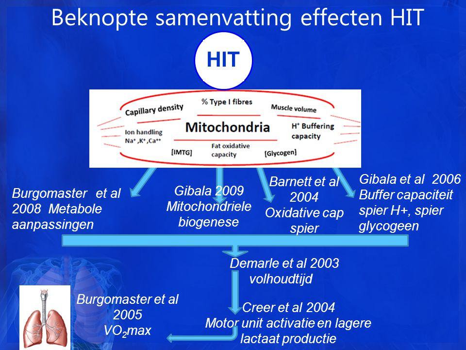 Beknopte samenvatting effecten HIT Burgomaster et al 2008 Metabole aanpassingen Gibala et al 2006 Buffer capaciteit spier H+, spier glycogeen Demarle et al 2003 volhoudtijd Creer et al 2004 Motor unit activatie en lagere lactaat productie Burgomaster et al 2005 VO 2 max HIT Gibala 2009 Mitochondriele biogenese Barnett et al 2004 Oxidative cap spier