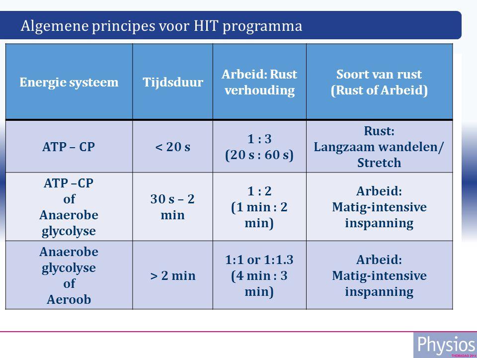 Algemene principes voor HIT programma Tekst Energie systeemTijdsduur Arbeid: Rust verhouding Soort van rust (Rust of Arbeid) ATP – CP< 20 s 1 : 3 (20 s : 60 s) Rust: Langzaam wandelen/ Stretch ATP –CP of Anaerobe glycolyse 30 s – 2 min 1 : 2 (1 min : 2 min) Arbeid: Matig-intensive inspanning Anaerobe glycolyse of Aeroob > 2 min 1:1 or 1:1.3 (4 min : 3 min) Arbeid: Matig-intensive inspanning