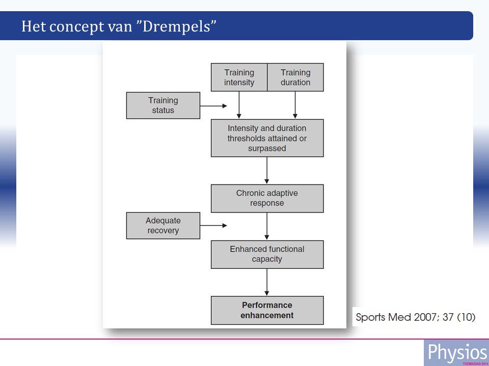 Het concept van Drempels