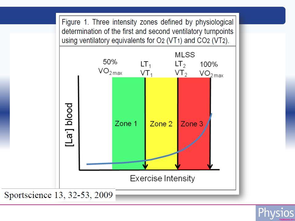 Learn from the Pro's: Polarized training Zones: 1: < 2 mmol/l 2: 2-4 mmol/l 3: > 4 mmol/l
