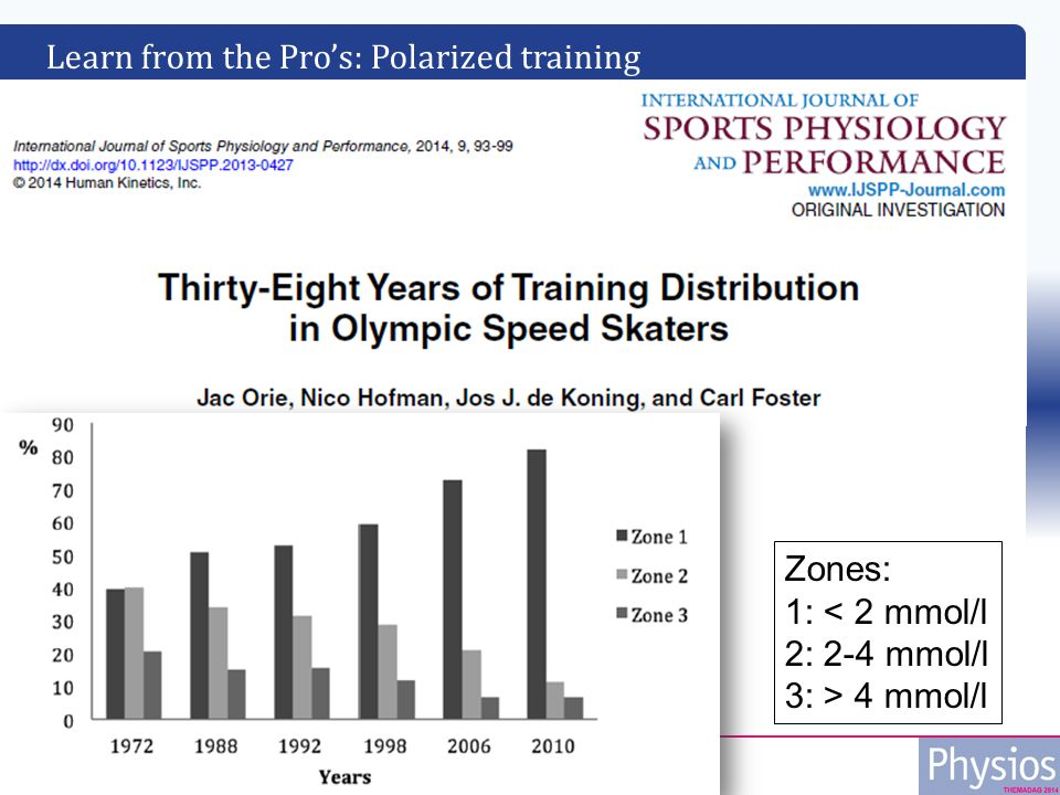 Learn from the Pro's: Polarized training Zones: 1: < 2 mmol/l 2: 2-4 mmol/l 3: > 4 mmol/l