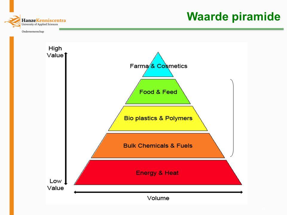 17 Waarde piramide