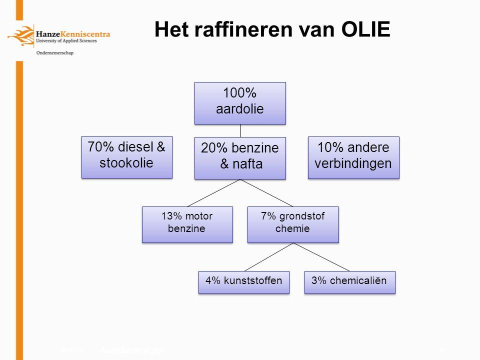 03-03-119 Het raffineren van OLIE 100% aardolie 70% diesel & stookolie 20% benzine & nafta 20% benzine & nafta 10% andere verbindingen 13% motor benzi