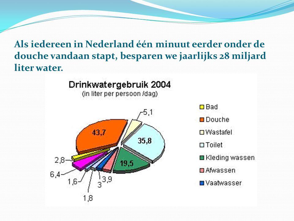 Als iedereen in Nederland één minuut eerder onder de douche vandaan stapt, besparen we jaarlijks 28 miljard liter water.