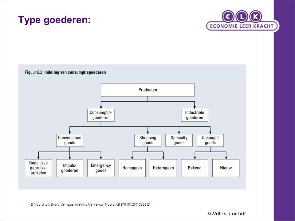 Type goederen: (© Noordhoff: Bron: Verhage, inleiding Marketing, Noordhoff 978-90-207-3308-2)