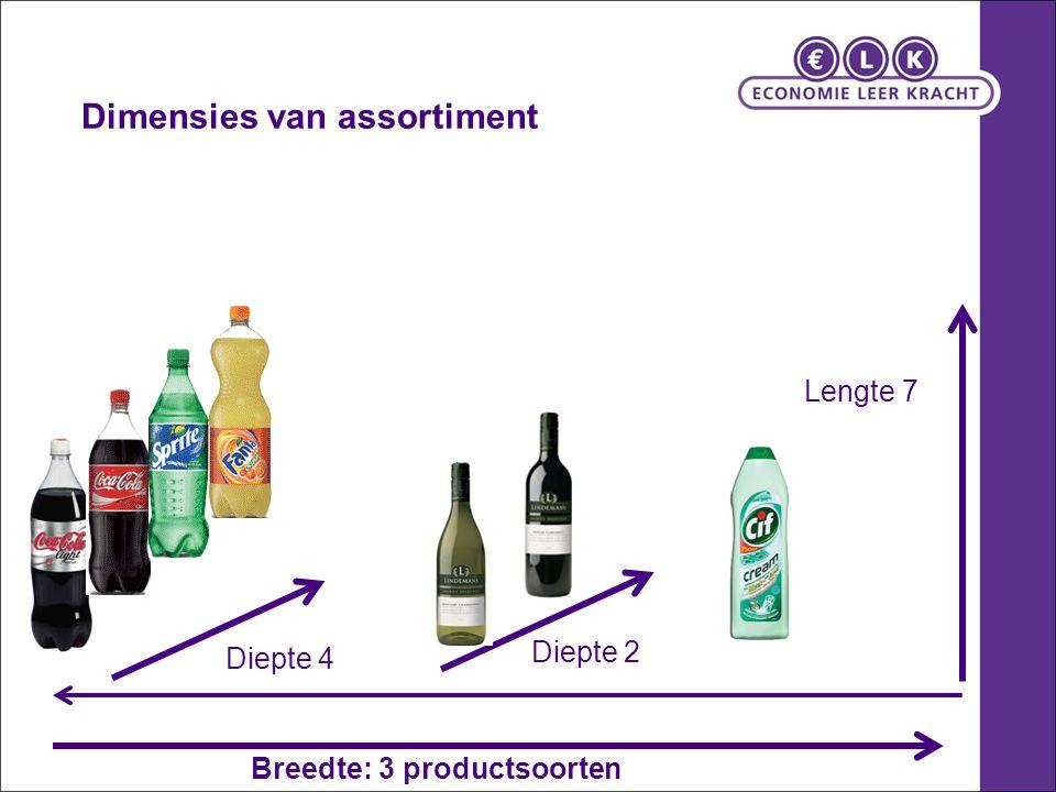 Breedte: 3 productsoorten Diepte 4 Lengte 7 Diepte 2 Dimensies van assortiment