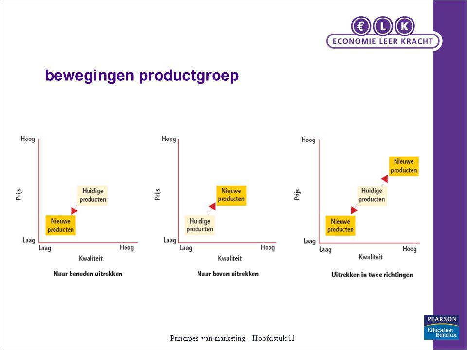 bewegingen productgroep Principes van marketing - Hoofdstuk 11
