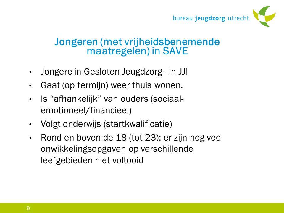 """9 Jongeren (met vrijheidsbenemende maatregelen) in SAVE Jongere in Gesloten Jeugdzorg - in JJI Gaat (op termijn) weer thuis wonen. Is """"afhankelijk"""" va"""